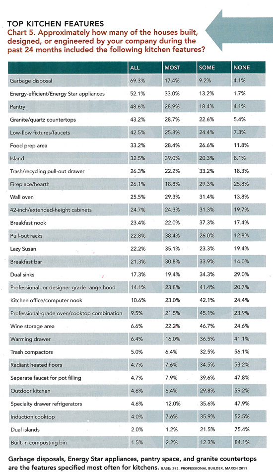 Kitchen Survey