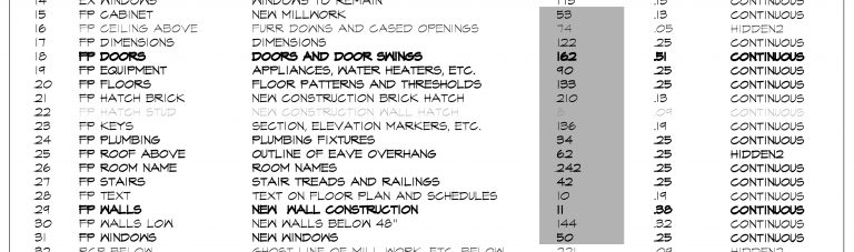 AutoCAD Layer Standards - pen color designation by layer