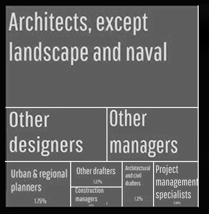 Architecture Profession in Numbers